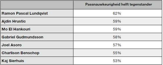 FC Groningen gebrek aan doelpunten 9