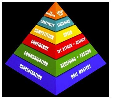 pyramidestelsel wiel coerver