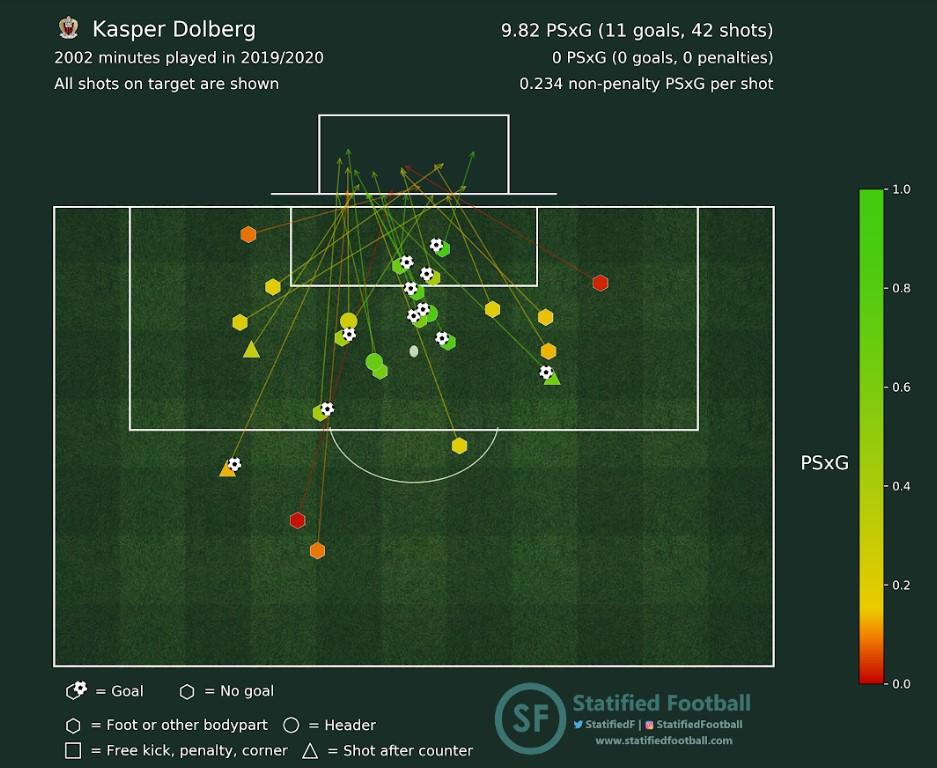 shotmap kasper dolberg