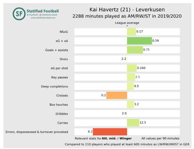 Kai Havertz Statified Footballl