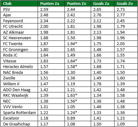 gemiddeld aantal punten per club per dag