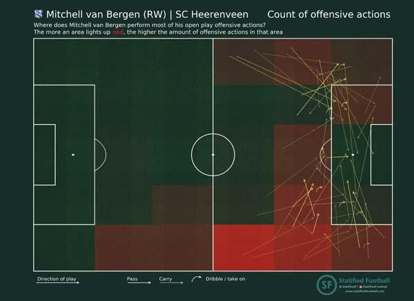 Attacking actions Mitchell van Bergen SC Heerenveen RW count events