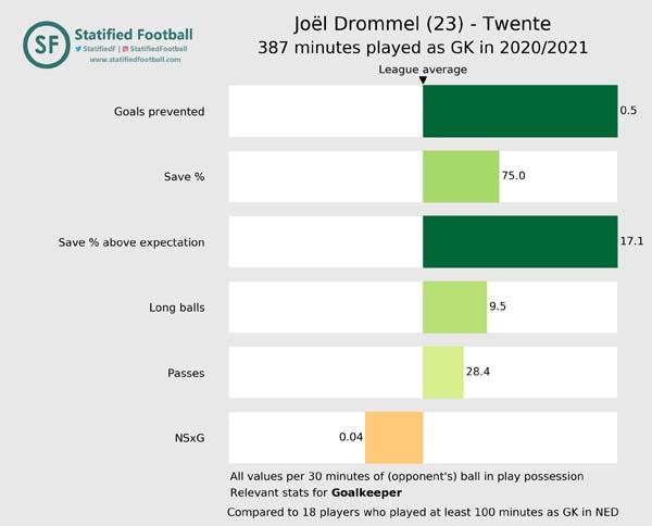 Joël Drommel Twente 2020 2021 Goalkeeper value