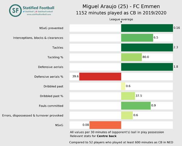 Miguel Araujo FC Emmen 2019 2020 Centre back value
