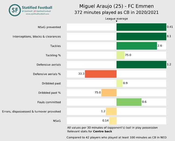Miguel Araujo FC Emmen 2020 2021 Centre back value