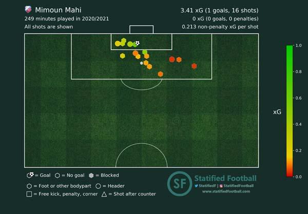Mimoun Mahi FC Utrecht xG shotmap 2020 2021