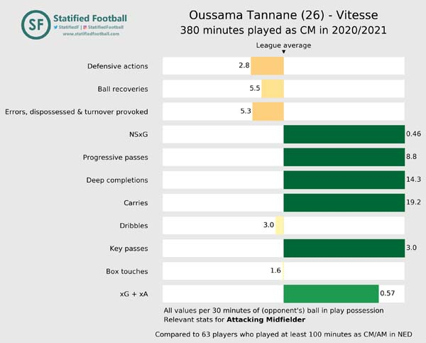 Oussama Tannane Vitesse 2020 2021 Attacking Midfielder value