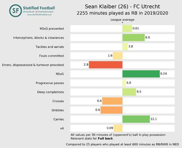 Sean Klaiber FC Utrecht 2019 2020 Full back value
