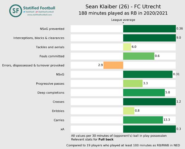 Sean Klaiber FC Utrecht 2020 2021 Full back value