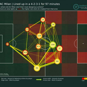 Start PV AC Milan INTACM 17102020 4 2 3 1