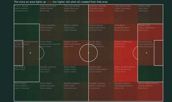 Start PV AC Milan players