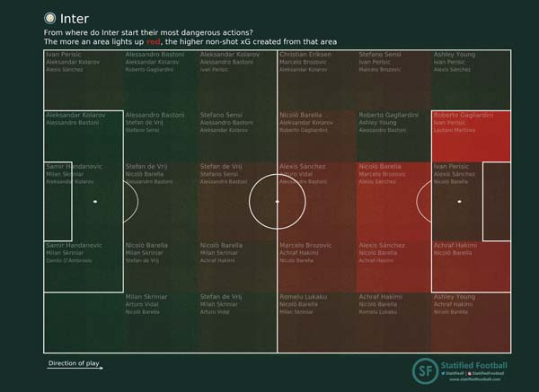 Start PV Inter players