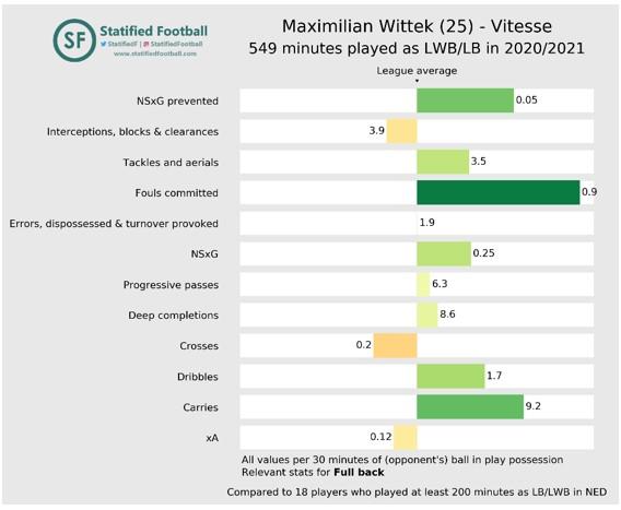 Vitesse aanval top 14