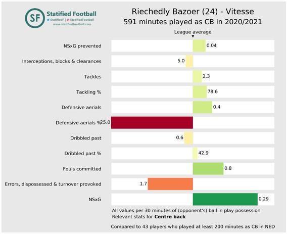 Vitesse aanval top 15