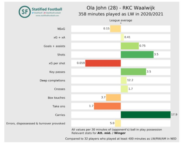 Rkc Eredivisie Stats 3