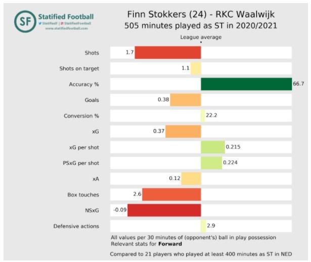 Rkc Eredivisie Stats 4