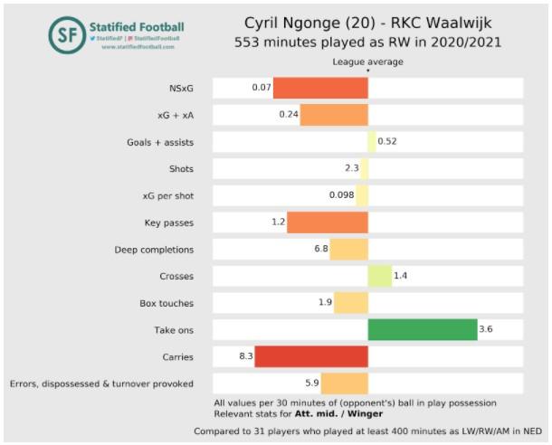 Rkc Eredivisie Stats 5