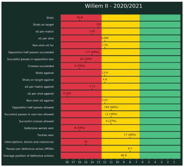 Verval Willem Ii 11