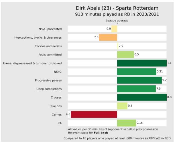 Stats Abels