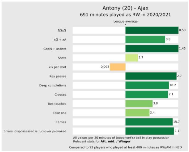 Stats Antony