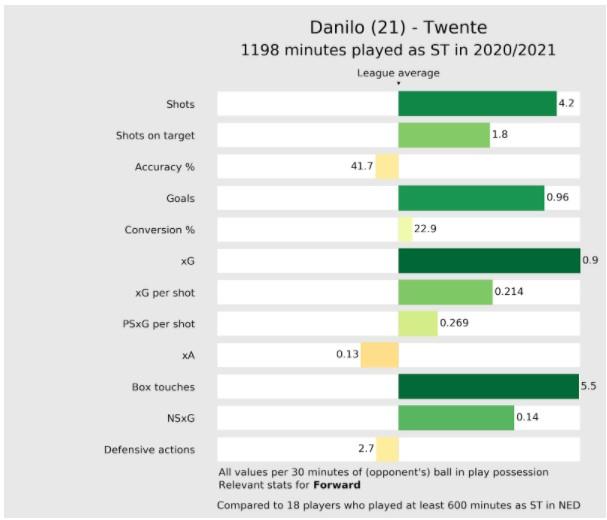 Stats Danilo