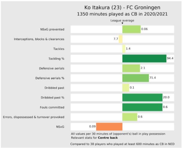 Stats Itakura