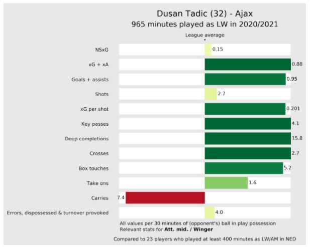 Stats Tadic