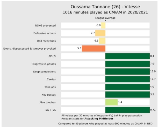 Stats Tannane