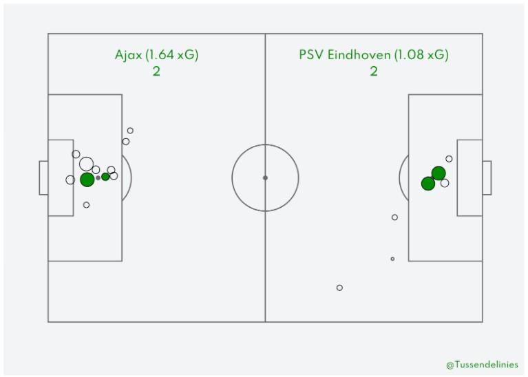 Ajax Psv Nabeschouwing Eredivisie 8