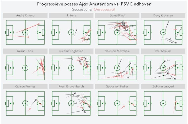 Ajax Psv Nabeschouwing Eredivisie 9
