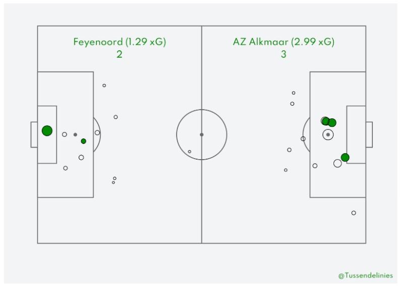 Analyse Feyenoord Az 11