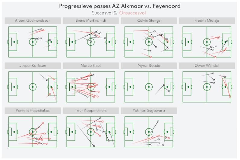Analyse Feyenoord Az 12