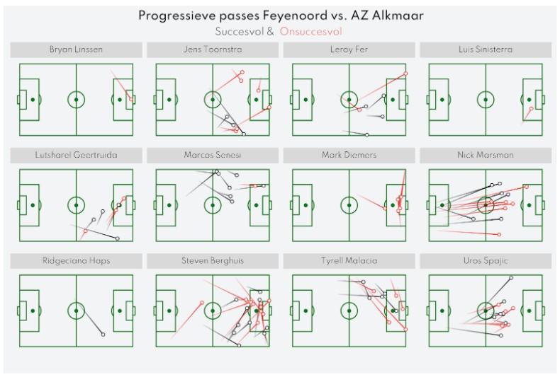 Analyse Feyenoord Az 13