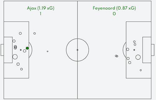 Tactische Analyse Ajax Feyenoord 13