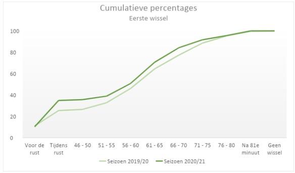 Wissels Eredivisie 2