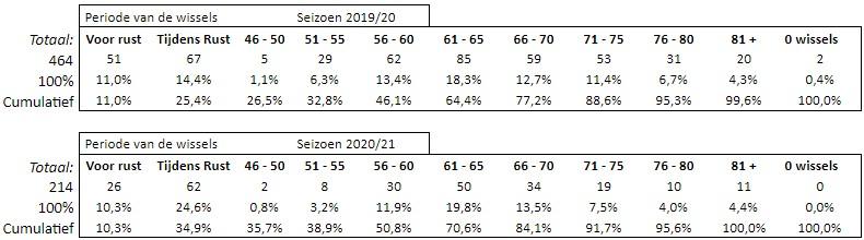 Wissels Eredivisie Tabel