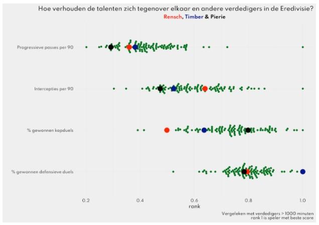 statistieken talenten eredivisie 1